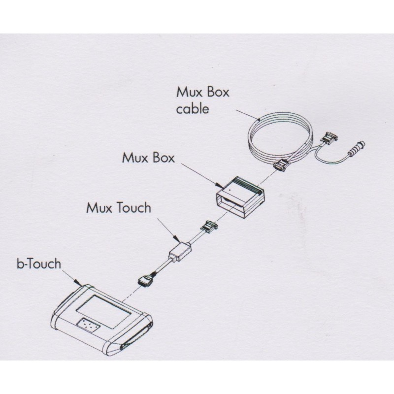 Schéma de branchement Mux Box pour B-Touch